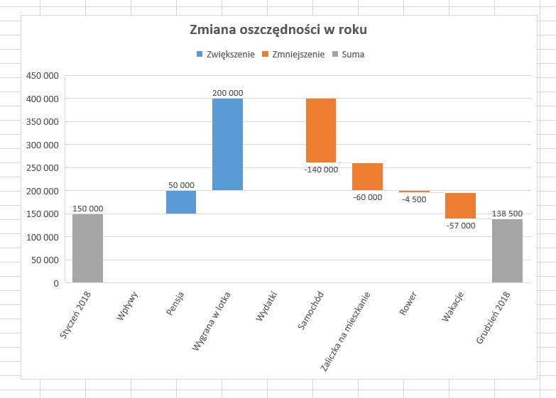 wykres kaskadowy TurboExcel