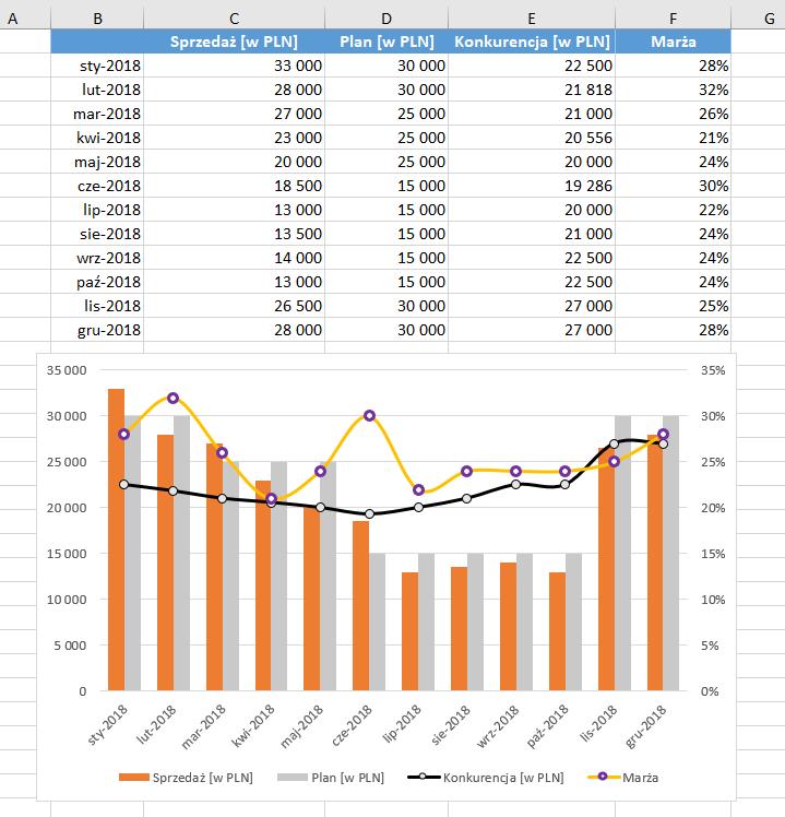 Wykres typu kombi Excel